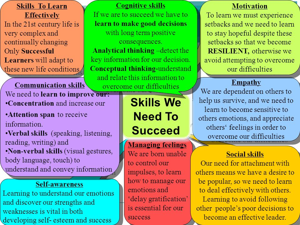 People Progress Pride Self-awareness Learning to understand our emotions and discover our strengths and weaknesses is vital in both developing self- e