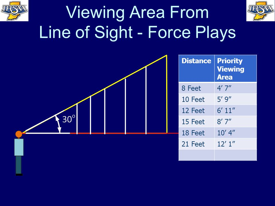 Viewing Area From Line of Sight - Force Plays DistancePriority Viewing Area 8 Feet4 7 10 Feet5 9 12 Feet6 11 15 Feet8 7 18 Feet10 4 21 Feet12 1