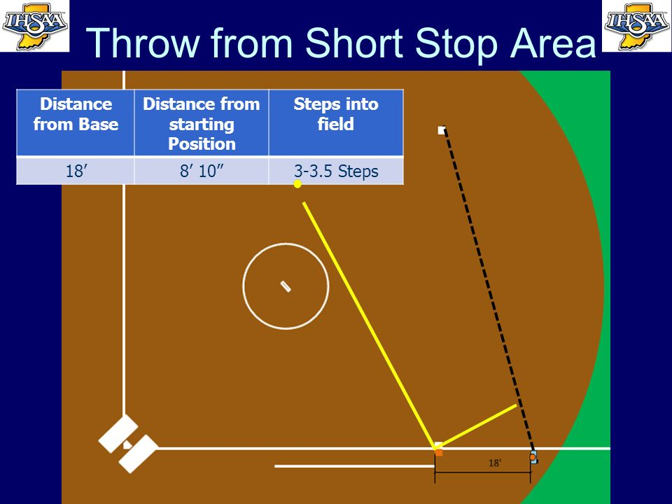 Throw from Short Stop Area Distance from Base Distance from starting Position Steps into field 188 103-3.5 Steps