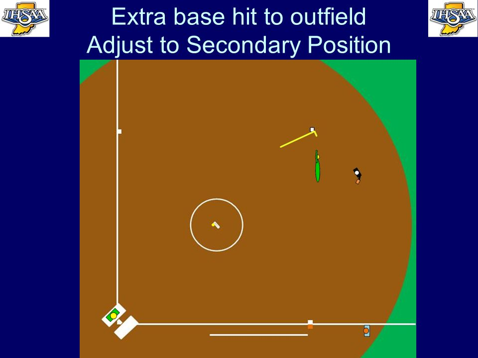 Extra base hit to outfield Adjust to Secondary Position