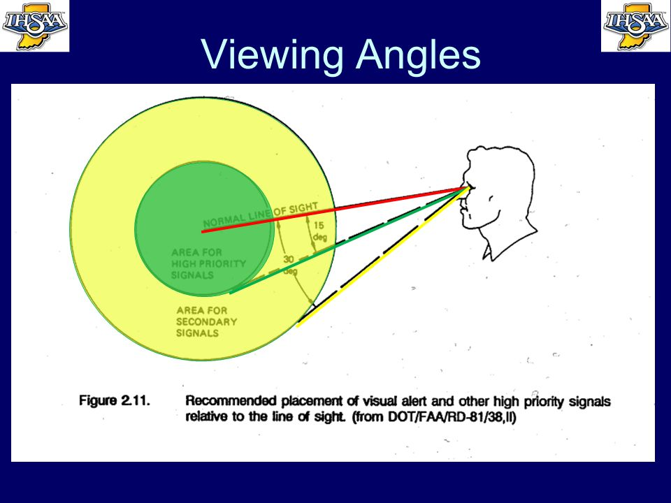 Viewing Angles Humans have wide peripheral vision –High as 120 degrees according to some sources Viewing angles recommended for high priority signals