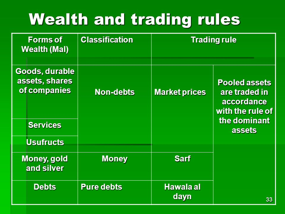 33 Wealth and trading rules Forms of Wealth (Mal) Classification Trading rule Goods, durable assets, shares of companies Non-debts Market prices Poole
