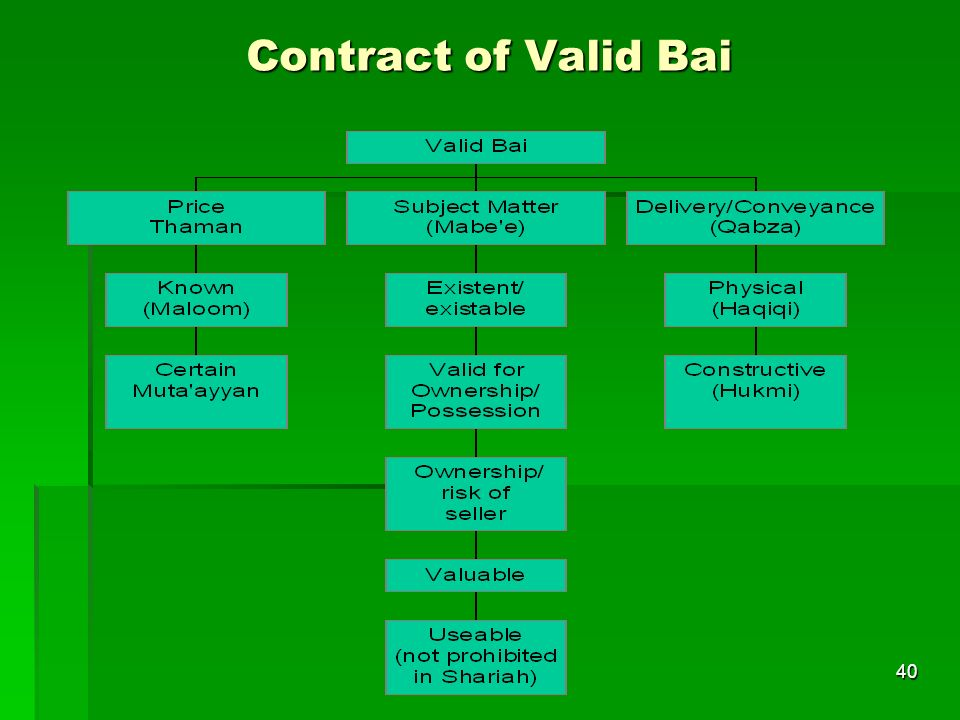 40 Contract of Valid Bai