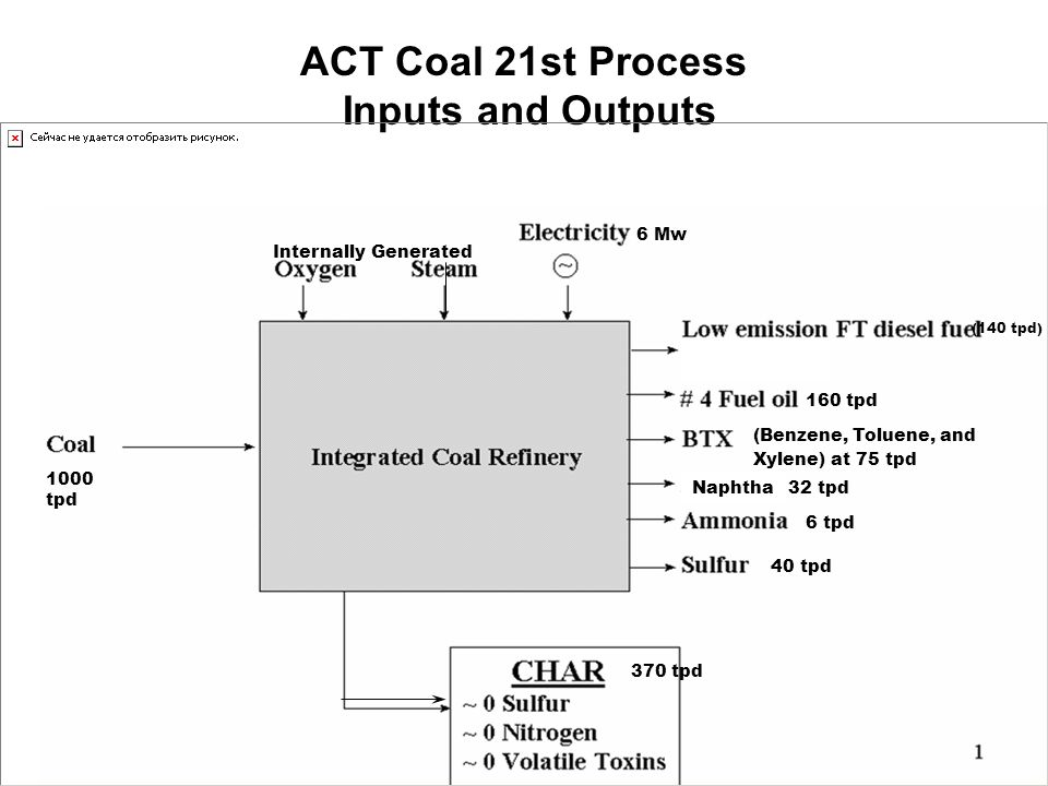 Value of 100 tpd Coal 21 st Coal Refinery Products PriceQuantityDaily Value Annual Value LED 500$/ton14tons $ 7,000 $ 2,172,,000 BTX 1,000$/ton8tons $ 8,000 $ 2,482,000 naphtha 500$/ton3tons $ 1,500 $ 465,000 fuel oil 500$/ton16tons $ 8,000 $ 2,482,000 NH3 300$/ton1tons $ 300 $ 93,000 sulfur 100$/ton4tons $ 400 $ 124,000 Char Price 60$/ton37tons $ 2,220 $ 689,000 Total 252.