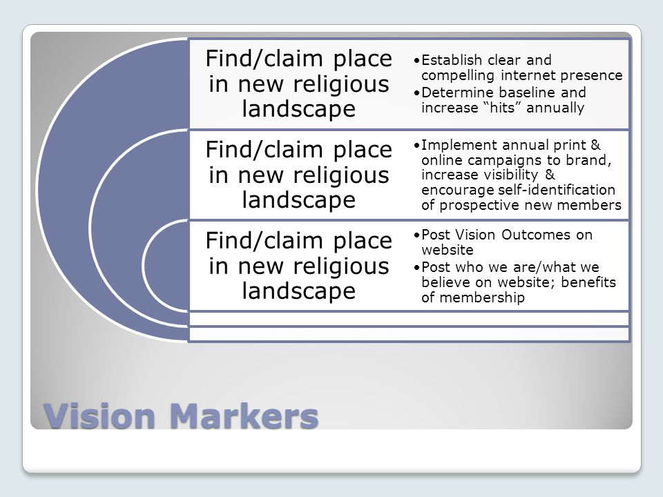 Vision Markers Find/claim place in new religious landscape Establish clear and compelling internet presence Determine baseline and increase hits annua