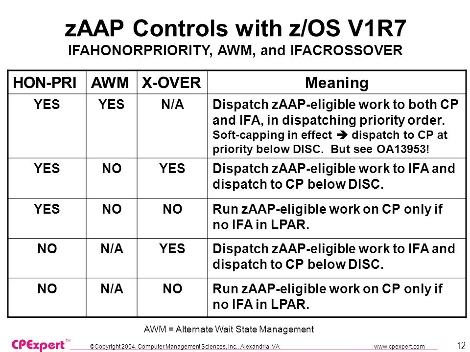 ©Copyright 2004, Computer Management Sciences, Inc., Alexandria, VA www.cpexpert.com 12 zAAP Controls with z/OS V1R7 IFAHONORPRIORITY, AWM, and IFACROSSOVER HON-PRIAWMX-OVERMeaning YES N/ADispatch zAAP-eligible work to both CP and IFA, in dispatching priority order.
