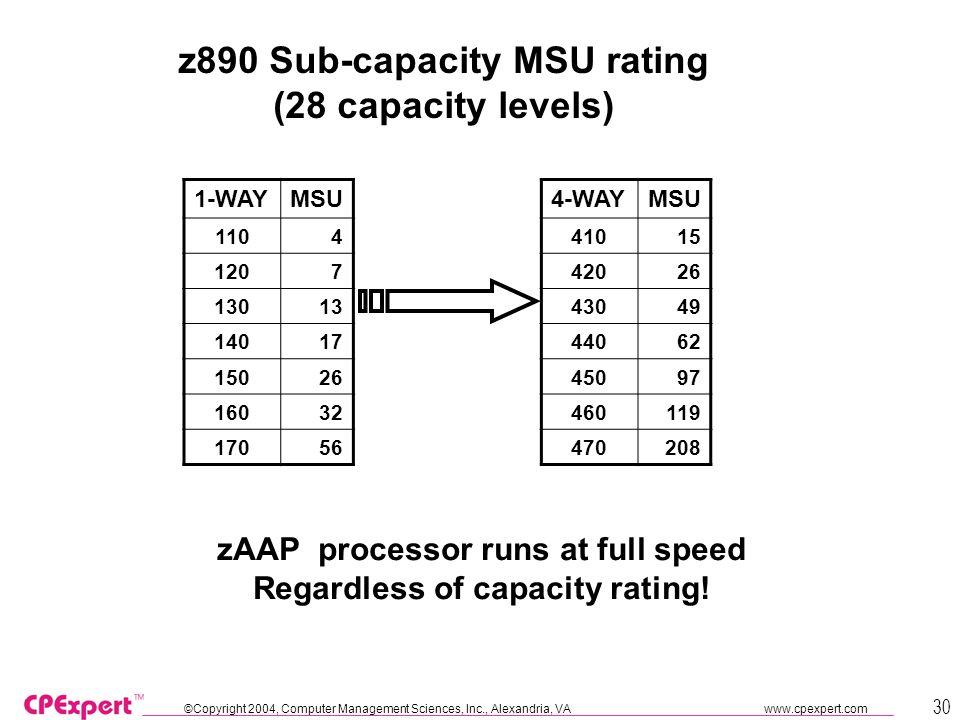 ©Copyright 2004, Computer Management Sciences, Inc., Alexandria, VA www.cpexpert.com 30 4-WAYMSU 41015 42026 43049 44062 45097 460119 470208 1-WAYMSU 1104 1207 13013 14017 15026 16032 17056 z890 Sub-capacity MSU rating (28 capacity levels) zAAP processor runs at full speed Regardless of capacity rating!