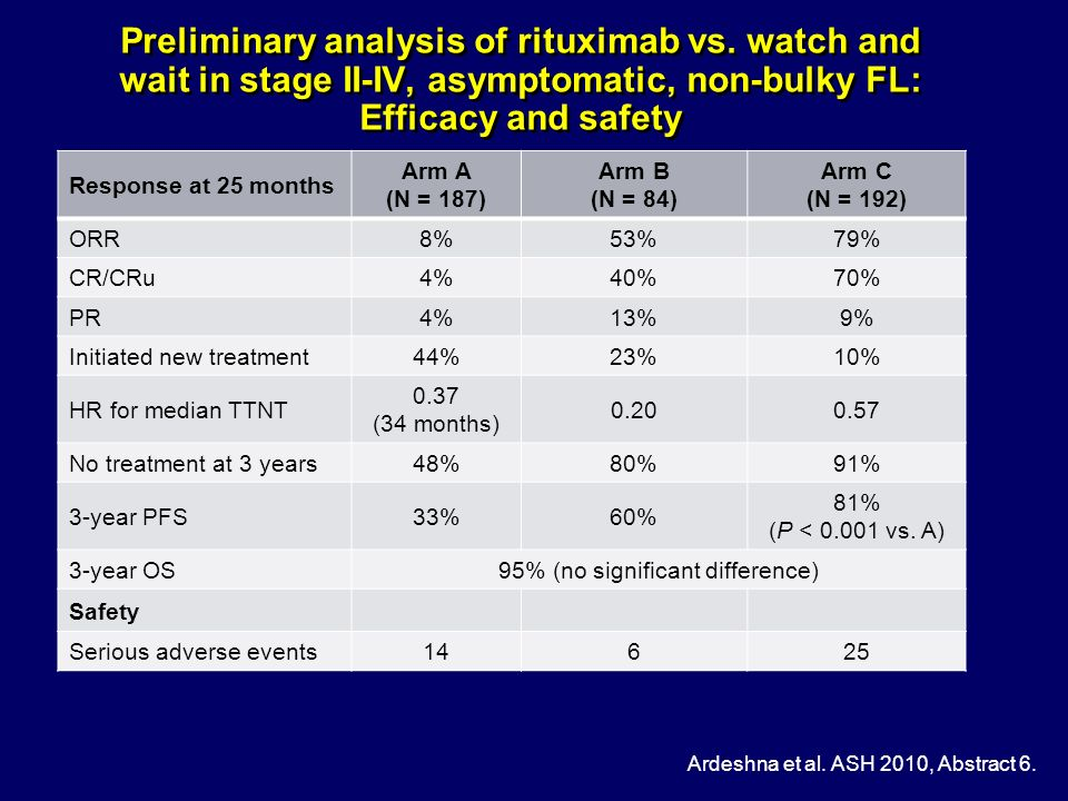 Preliminary analysis of rituximab vs. watch and wait in stage II-IV, asymptomatic, non-bulky FL: Efficacy and safety Ardeshna et al. ASH 2010, Abstrac