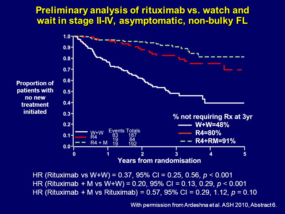 Preliminary analysis of rituximab vs. watch and wait in stage II-IV, asymptomatic, non-bulky FL With permission from Ardeshna et al. ASH 2010, Abstrac