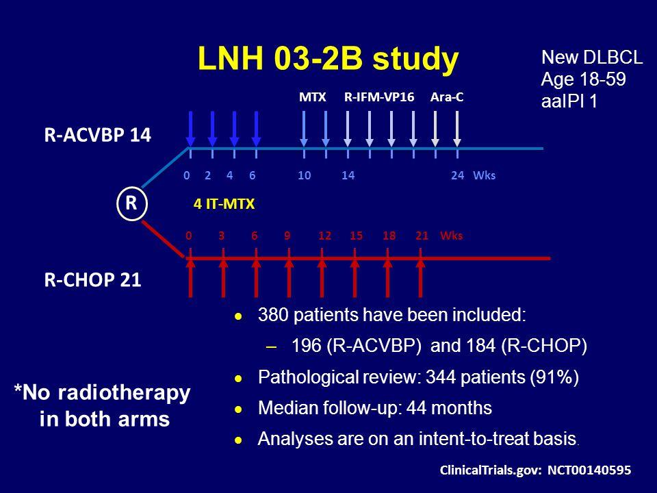 LNH 03-2B study *No radiotherapy in both arms ClinicalTrials.gov: NCT00140595 R 603121518921 R-ACVBP 14 R-CHOP 21 Wks MTXR-IFM-VP16Ara-C 0246101424Wks