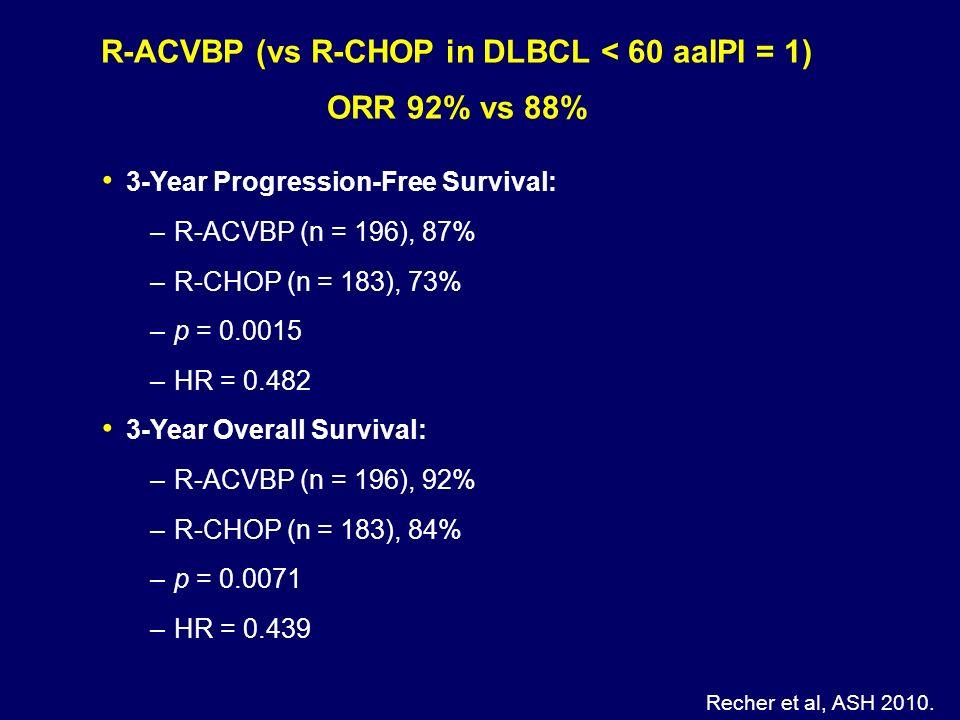 R-ACVBP (vs R-CHOP in DLBCL < 60 aaIPI = 1) ORR 92% vs 88% Recher et al, ASH 2010. 3-Year Progression-Free Survival: –R-ACVBP (n = 196), 87% –R-CHOP (