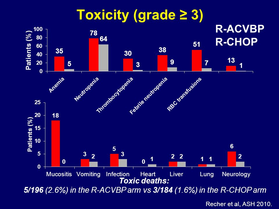 Toxicity (grade 3) R-ACVBP R-CHOP Toxic deaths: 5/196 (2.6%) in the R-ACVBP arm vs 3/184 (1.6%) in the R-CHOP arm Recher et al, ASH 2010.