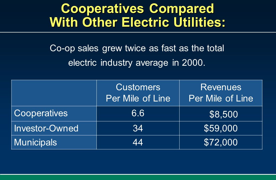 Cooperatives Compared With Other Electric Utilities: Co-op sales grew twice as fast as the total electric industry average in 2000. Customers Per Mile
