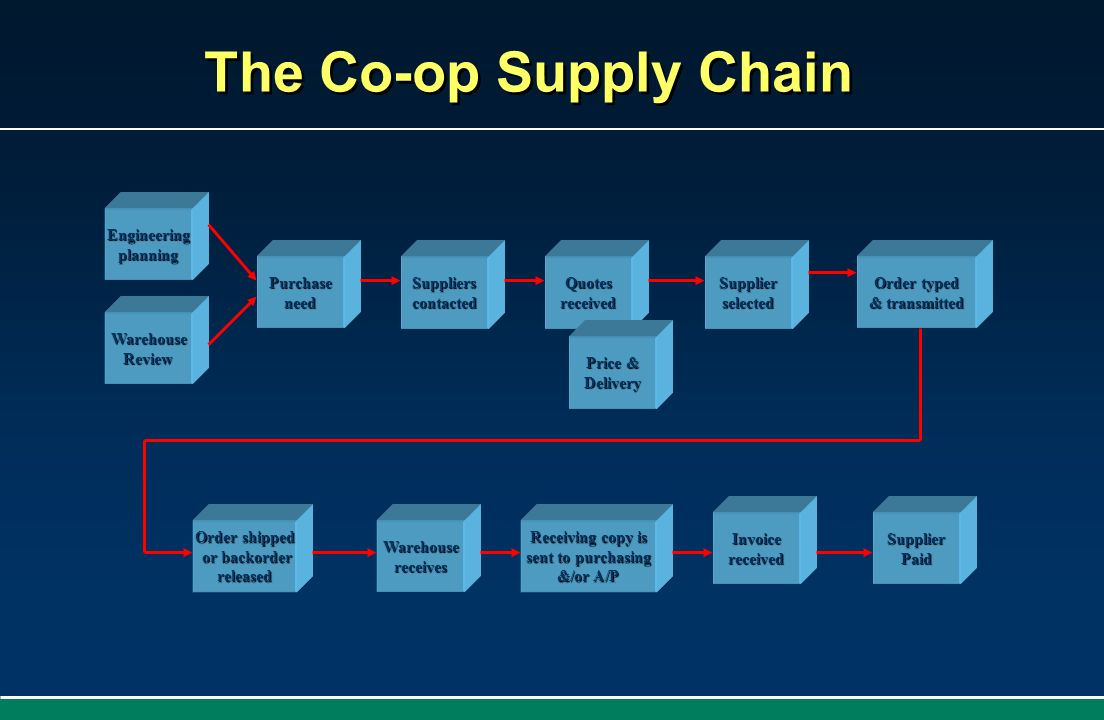 The Co-op Supply Chain Purchaseneed WarehouseReview Engineeringplanning SupplierscontactedQuotesreceived Price & Delivery Supplierselected Order typed