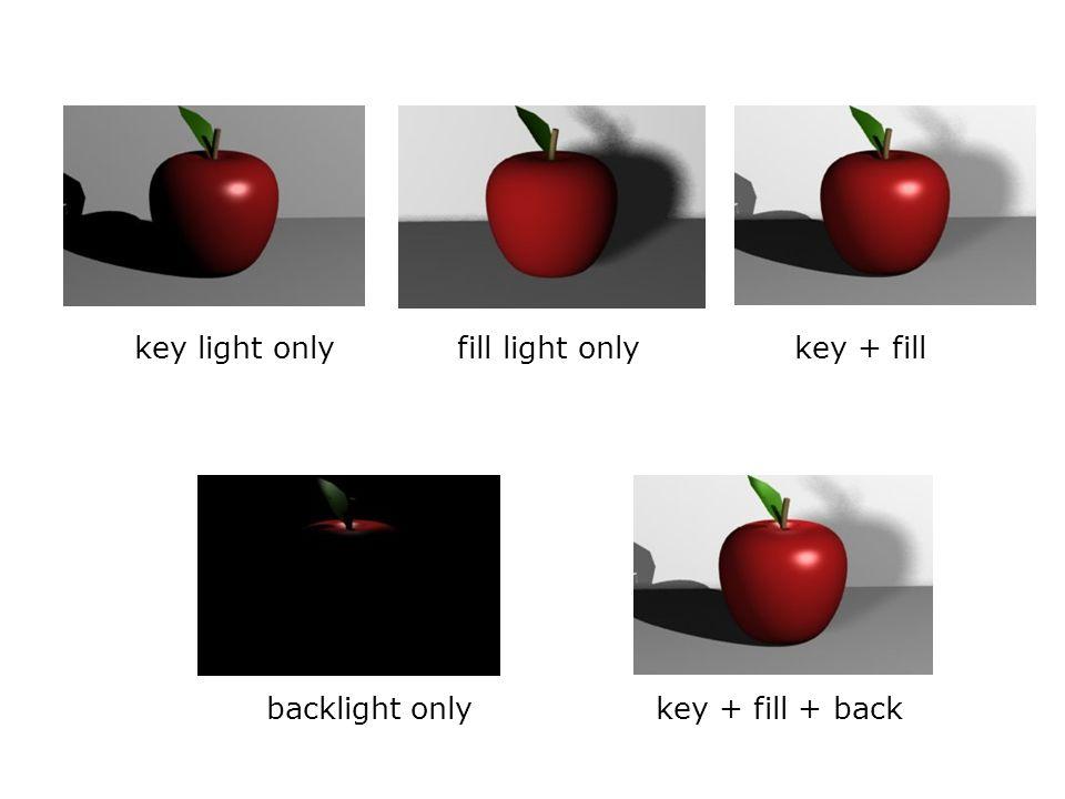 key light onlyfill light onlykey + fill backlight onlykey + fill + back