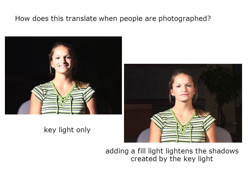 How does this translate when people are photographed? adding a fill light lightens the shadows created by the key light key light only