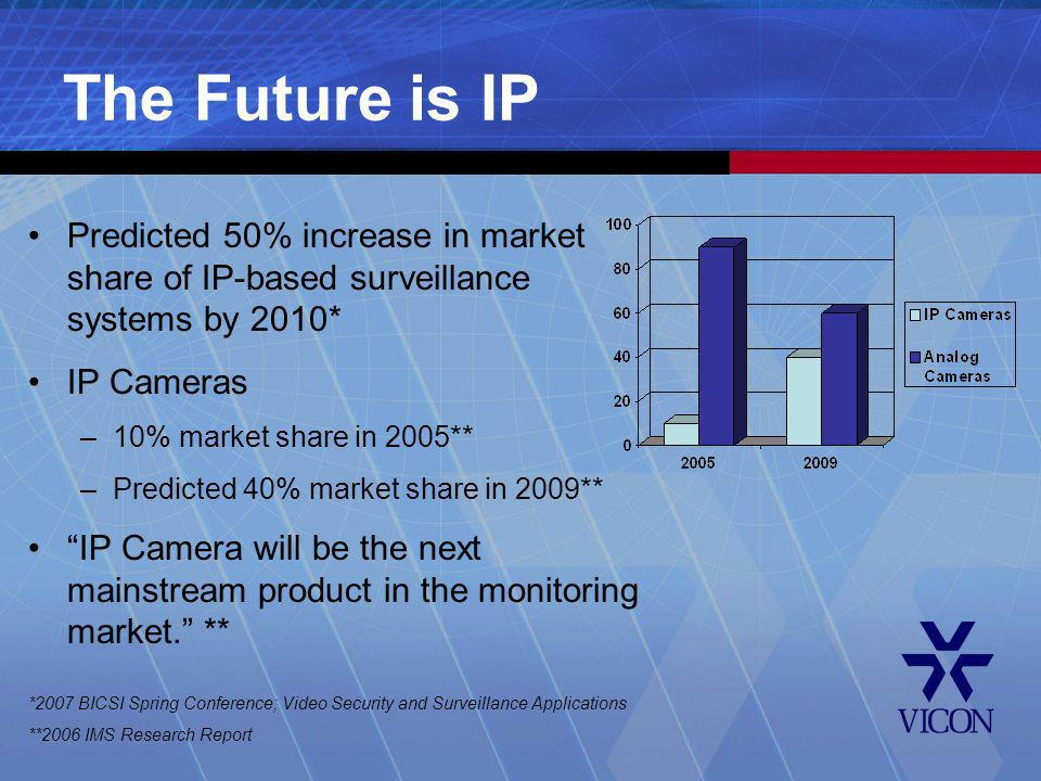 The Future is IP Predicted 50% increase in market share of IP-based surveillance systems by 2010* IP Cameras –10% market share in 2005** –Predicted 40