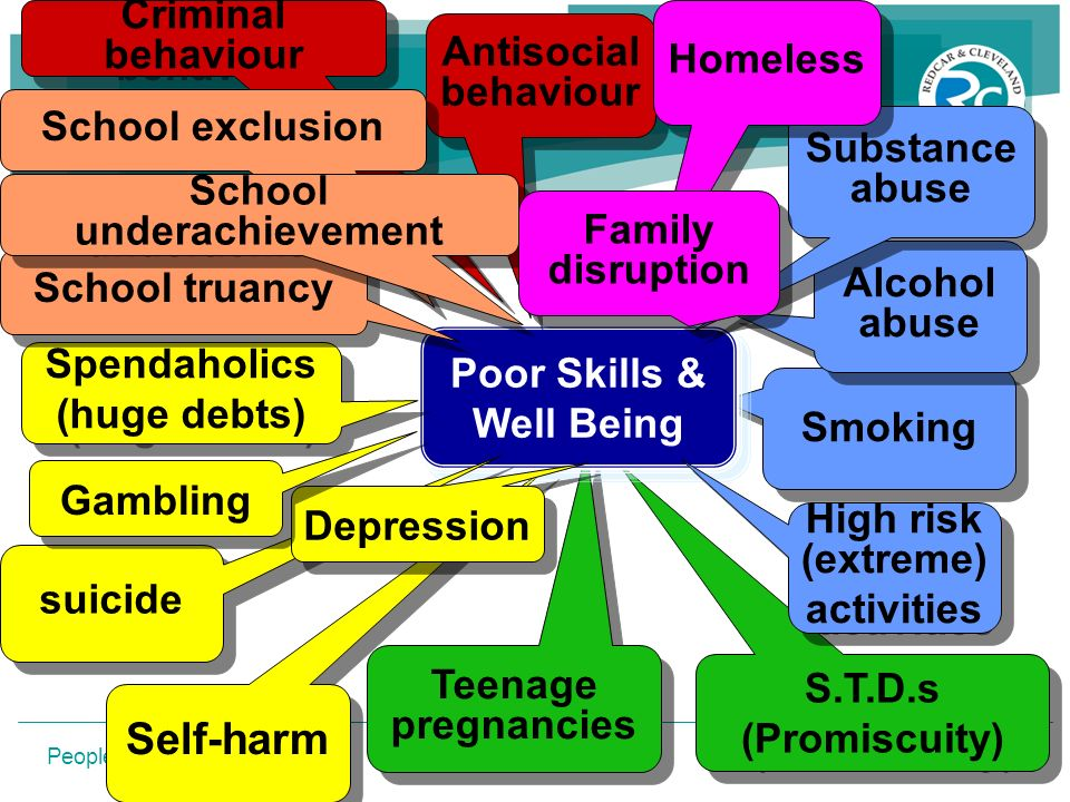 People Progress Pride Self-harm Teenage pregnancies S.T.D.s (Promiscuity) S.T.D.s (Promiscuity) Smoking Poor Skills & Well Being Alcohol abuse Substan