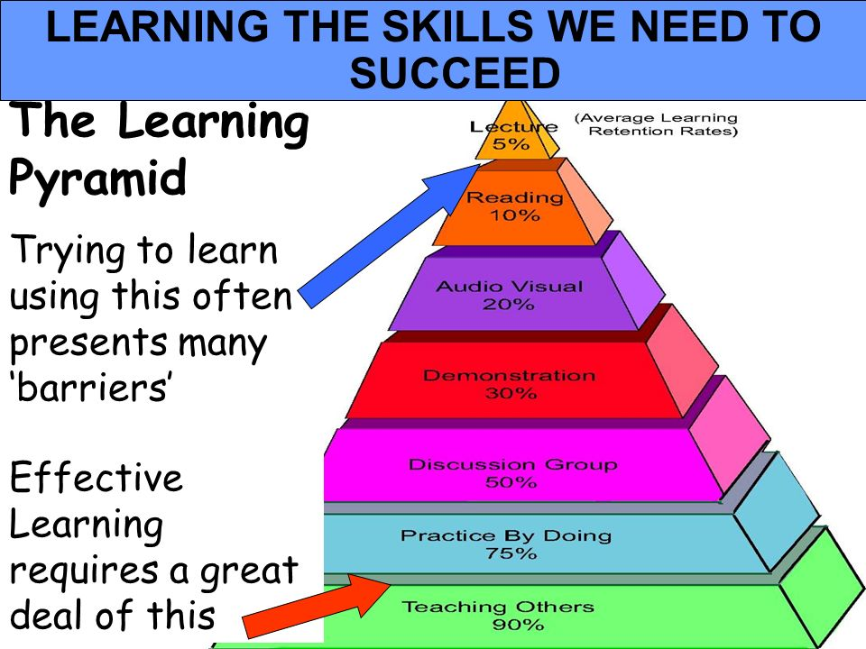 People Progress Pride The Learning Pyramid Trying to learn using this often presents many barriers Effective Learning requires a great deal of this LE