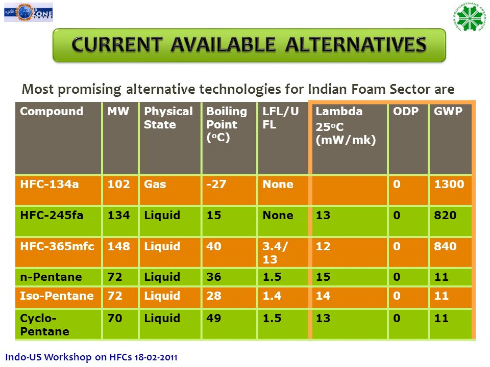 Most promising alternative technologies for Indian Foam Sector are CompoundMWPhysical State Boiling Point ( o C) LFL/U FL Lambda 25 o C (mW/mk) ODPGWP HFC-134a102Gas-27None01300 HFC-245fa134Liquid15None130820 HFC-365mfc148Liquid403.4/ 13 120840 n-Pentane72Liquid361.515011 Iso-Pentane72Liquid281.414011 Cyclo- Pentane 70Liquid491.513011 Indo-US Workshop on HFCs 18-02-2011