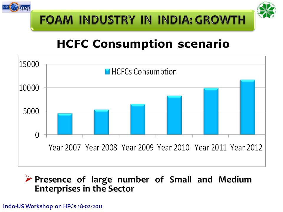 Presence of large number of Small and Medium Enterprises in the Sector HCFC Consumption scenario Indo-US Workshop on HFCs 18-02-2011
