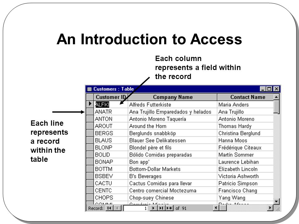 An Introduction to Access Each column represents a field within the record Each line represents a record within the table
