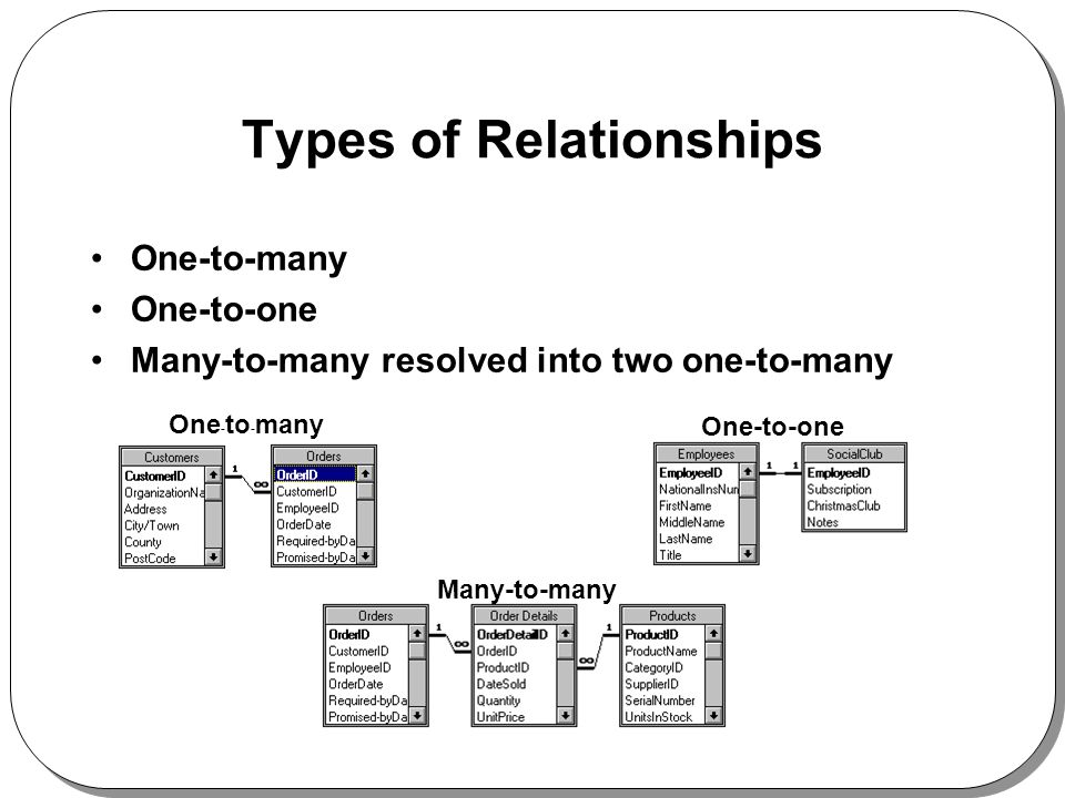 Types of Relationships One-to-many One-to-one Many-to-many resolved into two one-to-many One-to-one Many-to-many One - to - many