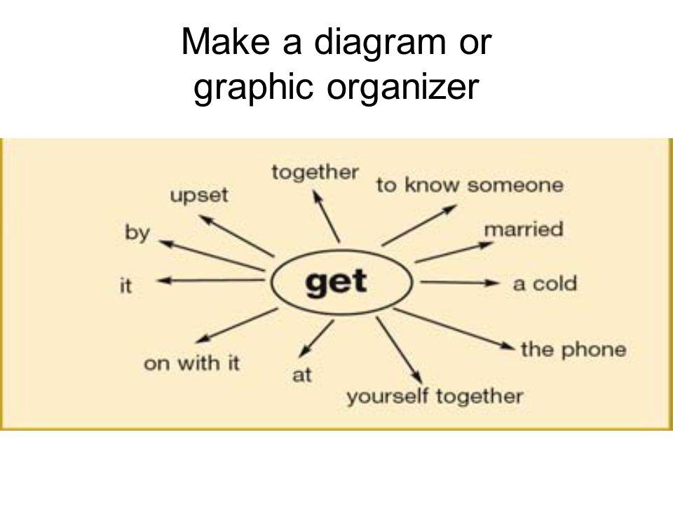 Make a diagram or graphic organizer