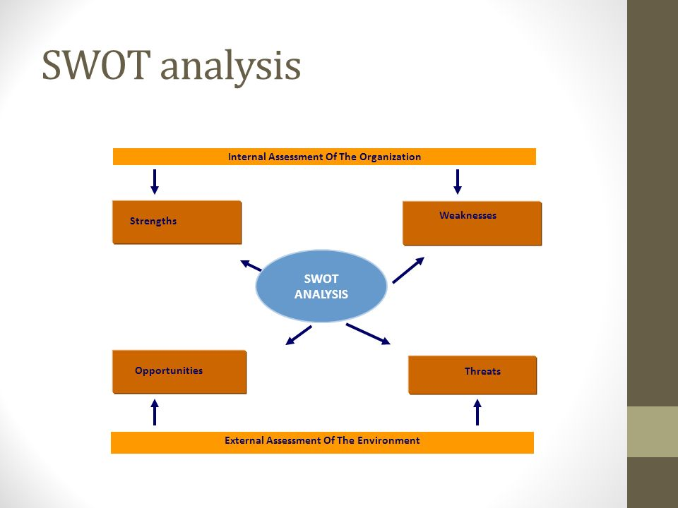 SWOT analysis External Assessment Of The Environment Internal Assessment Of The Organization SWOT ANALYSIS Strengths Threats Weaknesses Opportunities