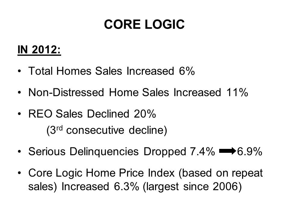 CORE LOGIC IN 2012: Total Homes Sales Increased 6% Non-Distressed Home Sales Increased 11% REO Sales Declined 20% (3 rd consecutive decline) Serious Delinquencies Dropped 7.4% 6.9% Core Logic Home Price Index (based on repeat sales) Increased 6.3% (largest since 2006)