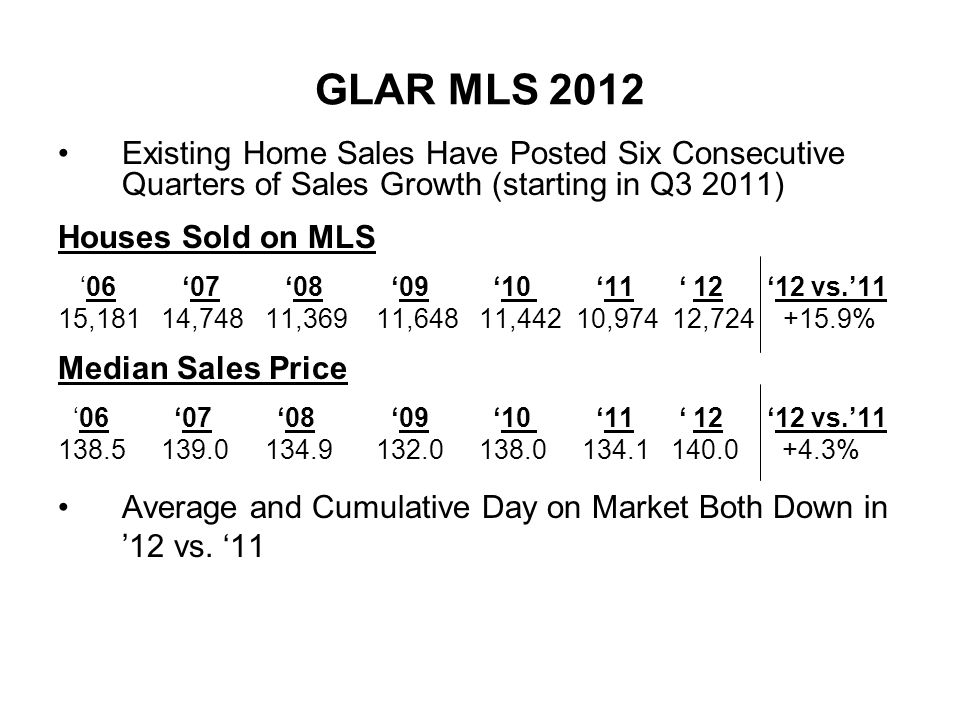 GLAR MLS 2012 Existing Home Sales Have Posted Six Consecutive Quarters of Sales Growth (starting in Q3 2011) Houses Sold on MLS 06 07 08 09 10 11 12 12 vs.11 15,181 14,748 11,369 11,648 11,442 10,974 12,724 +15.9% Median Sales Price 06 07 08 09 10 11 12 12 vs.11 138.5 139.0 134.9 132.0 138.0 134.1 140.0 +4.3% Average and Cumulative Day on Market Both Down in 12 vs.