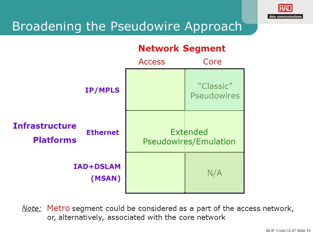 All-IP Crete CE.07 Slide 10 Broadening the Pseudowire Approach N/A Network Segment CoreAccess Infrastructure Platforms Ethernet IP/MPLS IAD+DSLAM (MSA