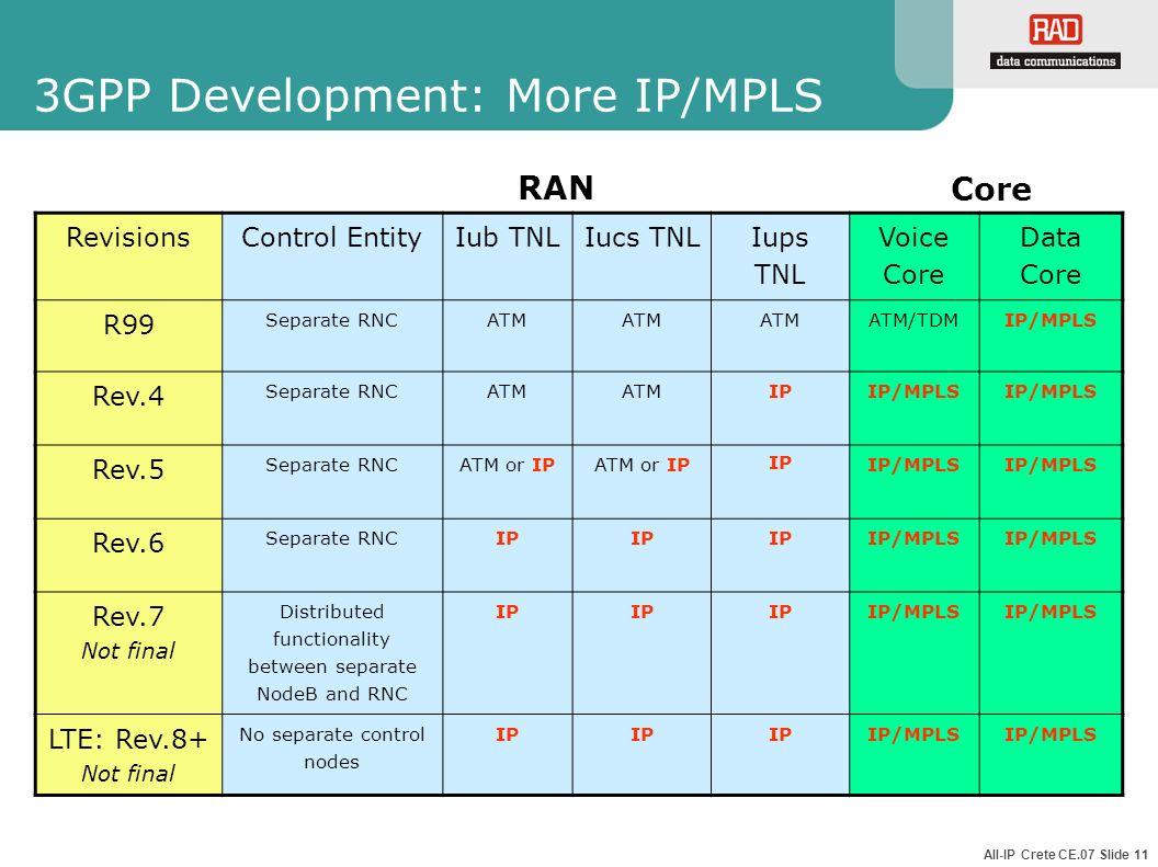 All-IP Crete CE.07 Slide 11 3GPP Development: More IP/MPLS RevisionsControl EntityIub TNLIucs TNL Iups TNL Voice Core Data Core R99 Separate RNCATM AT
