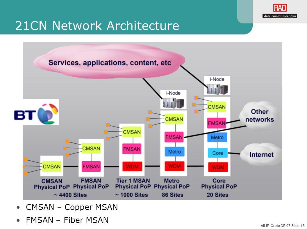 All-IP Crete CE.07 Slide 15 21CN Network Architecture CMSAN – Copper MSAN FMSAN – Fiber MSAN