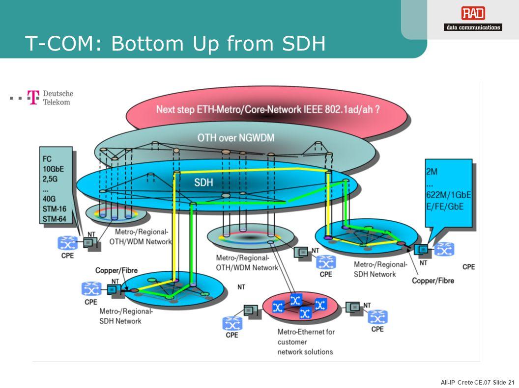 All-IP Crete CE.07 Slide 21 T-COM: Bottom Up from SDH