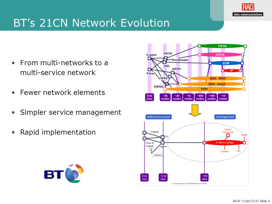 All-IP Crete CE.07 Slide 4 BTs 21CN Network Evolution From multi-networks to a multi-service network Fewer network elements Simpler service management