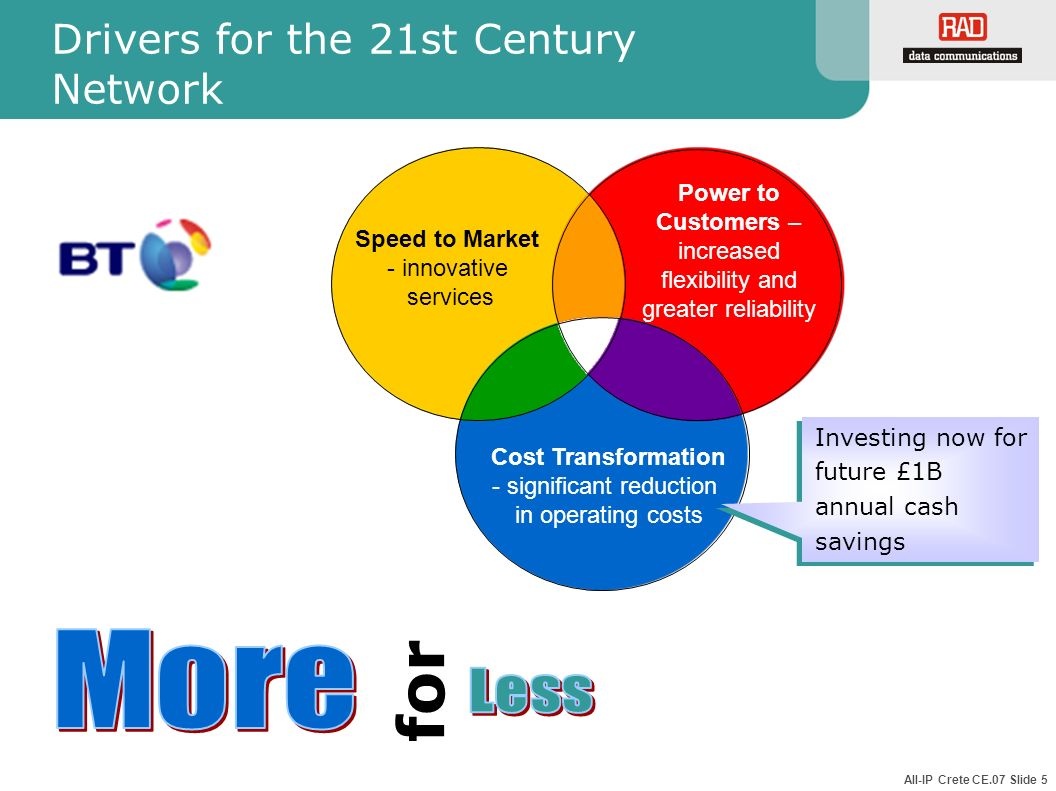 All-IP Crete CE.07 Slide 5 Drivers for the 21st Century Network Speed to Market - innovative services Power to Customers – increased flexibility and g