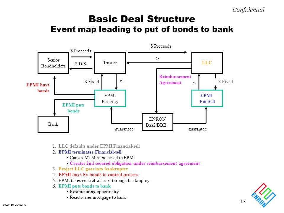 ©1999 BR-9120227-13 13 Confidential Basic Deal Structure Event map leading to put of bonds to bank LLCTrustee EPMI Fin Sell ENRON Baa2/BBB+ EPMI Fin.