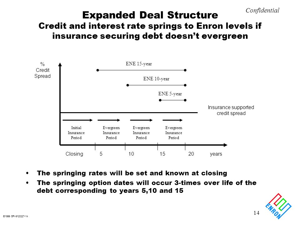 ©1999 BR-9120227-14 14 Confidential Expanded Deal Structure Credit and interest rate springs to Enron levels if insurance securing debt doesnt evergreen The springing rates will be set and known at closing The springing option dates will occur 3-times over life of the debt corresponding to years 5,10 and 15 Closing 5 10 15 20 years Insurance supported credit spread % Credit Spread ENE 15-year ENE 10-year ENE 5-year Initial Insurance Period Evergreen Insurance Period Evergreen Insurance Period Evergreen Insurance Period