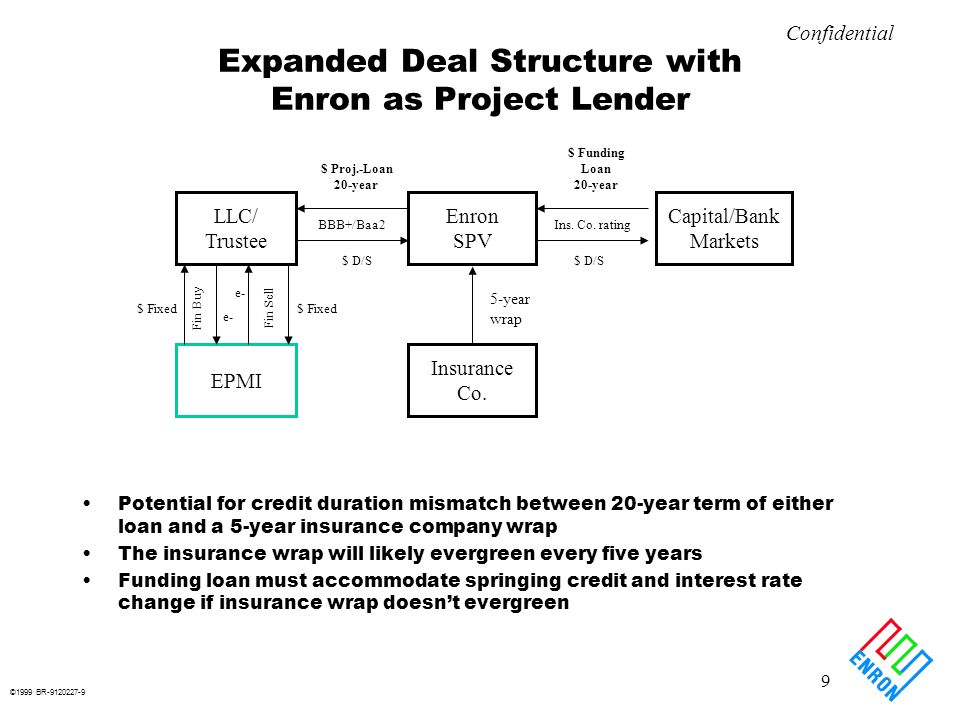 ©1999 BR-9120227-10 10 Confidential Example: Simple Cycle Plant Costing $500/kW Equity cost: $500/kW Represents equity risk basis ENA loan: $375/kW Outstanding balance in any one year represents Enrons risk basis Mortgage style amortization schedule $500/kw equals equity risk basis