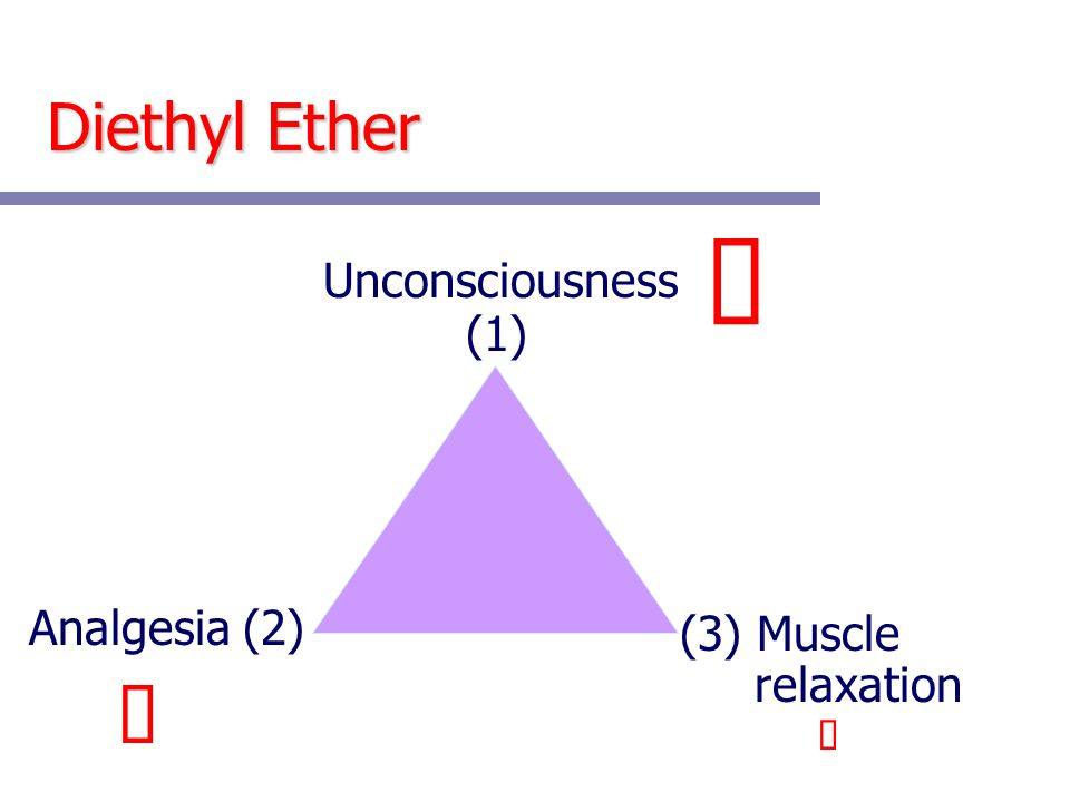 Diethyl Ether Unconsciousness (3) Muscle relaxation Analgesia (2) (1)