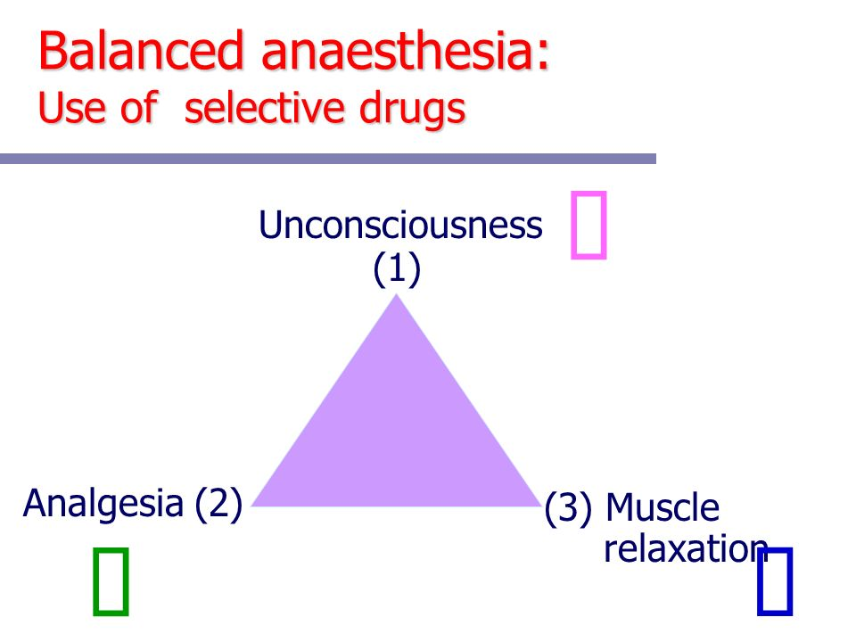 Balanced anaesthesia: Use of selective drugs Unconsciousness (3) Muscle relaxation Analgesia (2) (1)