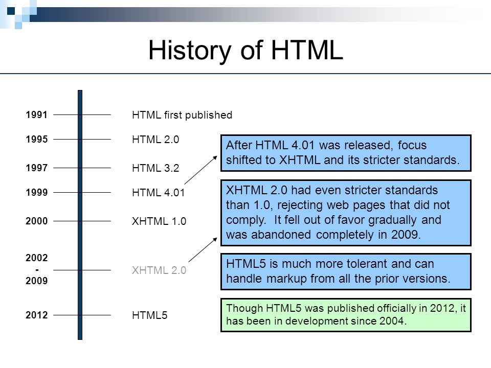 History of HTML HTML first published 1991 2012 2002 - 2009 2000 HTML 2.0 HTML 3.2 HTML 4.01 XHTML 1.0 XHTML 2.0 HTML5 1995 1997 1999 HTML5 is much more tolerant and can handle markup from all the prior versions.