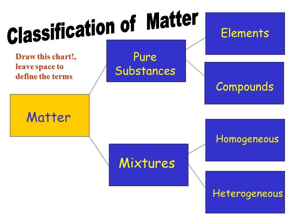 Matter Pure Substances Mixtures Elements Compounds Homogeneous Heterogeneous Draw this chart!, leave space to define the terms