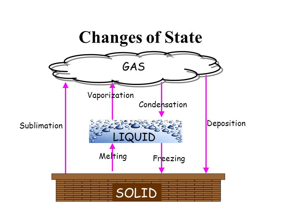 Changes of State GAS SOLID Deposition Sublimation Vaporization Condensation Melting Freezing LIQUID Melting