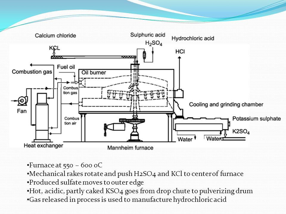 Furnace at 550 – 600 oC Mechanical rakes rotate and push H2SO4 and KCl to center of furnace Produced sulfate moves to outer edge Hot, acidic, partly c