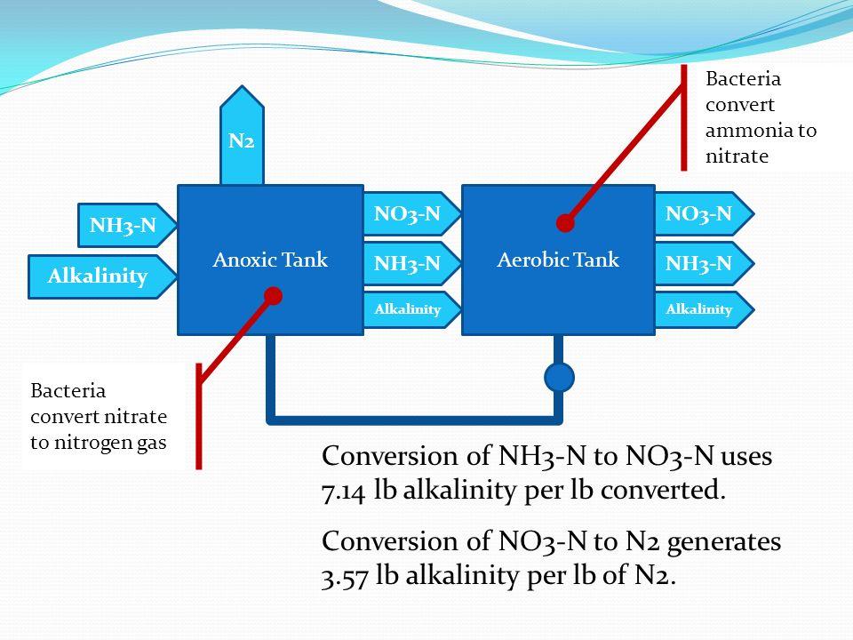 Anoxic TankAerobic Tank NH3-N Alkalinity NO3-N N2 NH3-N NO3-N NH3-N Alkalinity Bacteria convert ammonia to nitrate Bacteria convert nitrate to nitroge