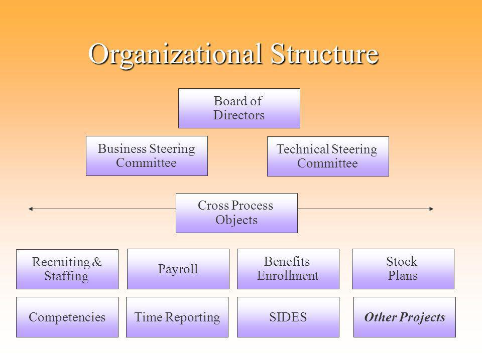 Board of Directors Business Steering Committee Technical Steering Committee Recruiting & Staffing Benefits Enrollment Payroll Time Reporting Stock Plans Competencies Cross Process Objects Organizational Structure SIDESOther Projects