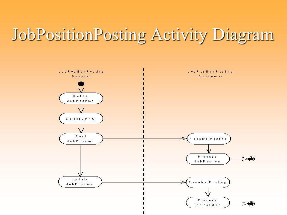 JobPositionPosting Activity Diagram