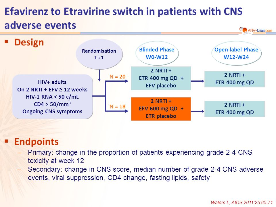 Efavirenz to Etravirine switch in patients with CNS adverse events Waters L, AIDS 2011;25:65-71 Design Endpoints –Primary: change in the proportion of patients experiencing grade 2-4 CNS toxicity at week 12 –Secondary: change in CNS score, median number of grade 2-4 CNS adverse events, viral suppression, CD4 change, fasting lipids, safety 2 NRTI + ETR 400 mg QD + EFV placebo 2 NRTI + EFV 600 mg QD + ETR placebo Randomisation 1 : 1 HIV+ adults On 2 NRTI + EFV 12 weeks HIV-1 RNA < 50 c/mL CD4 > 50/mm 3 Ongoing CNS symptoms N = 18 N = 20 2 NRTI + ETR 400 mg QD 2 NRTI + ETR 400 mg QD Blinded Phase W0-W12 Open-label Phase W12-W24